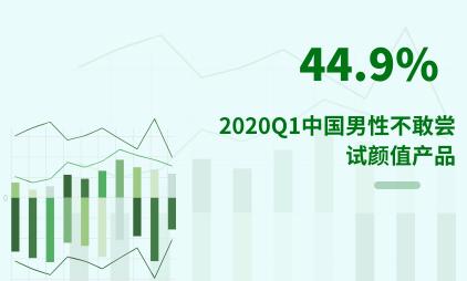 颜值经济行业数据分析:2020Q1中国44.9%男性不敢尝试颜值产品