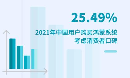 新技术行业数据分析:2021年中国25.49%用户购买鸿蒙系统考虑消费者口碑
