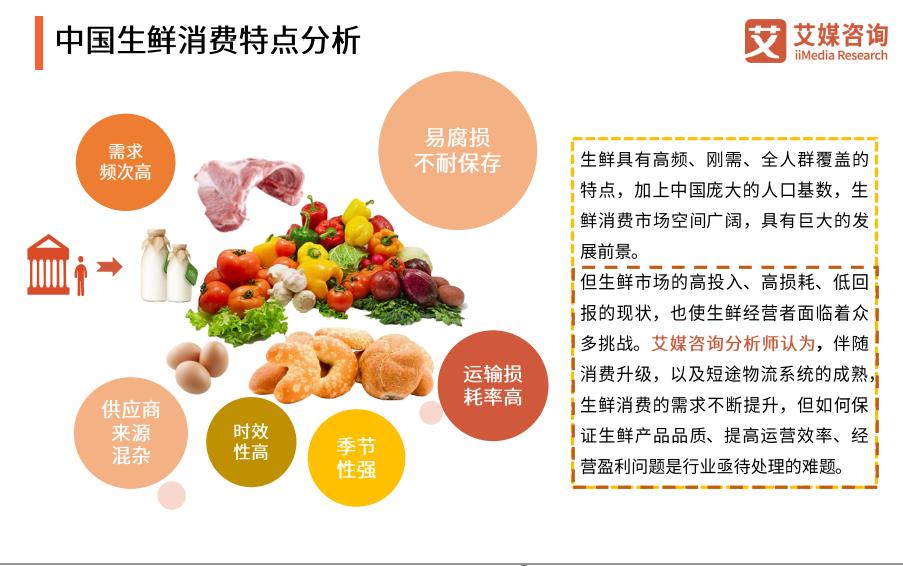 中国生鲜消费特点分析