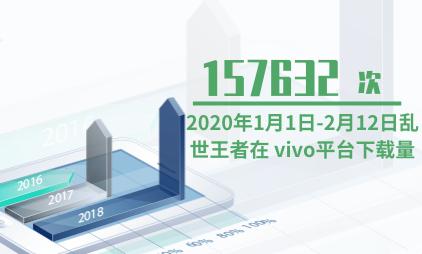 游戏行业数据分析:2020年1月1日-2月12日乱世王者在 vivo平台下载量为157632次