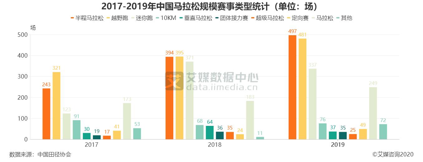 2017-2019年中国马拉松规模赛事类型统计(单位:场)