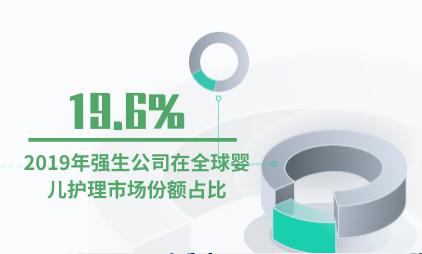 母婴行业数据分析:2019年强生公司在全球婴儿护理市场份额占比19.6%