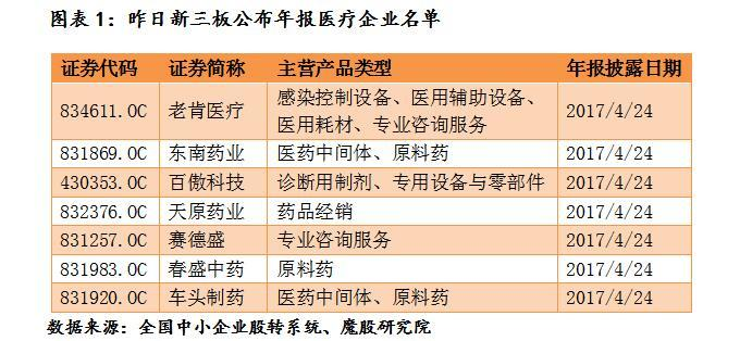 【医药行业年报盘点】春盛中药营收突破2亿,赛德盛亏损1306