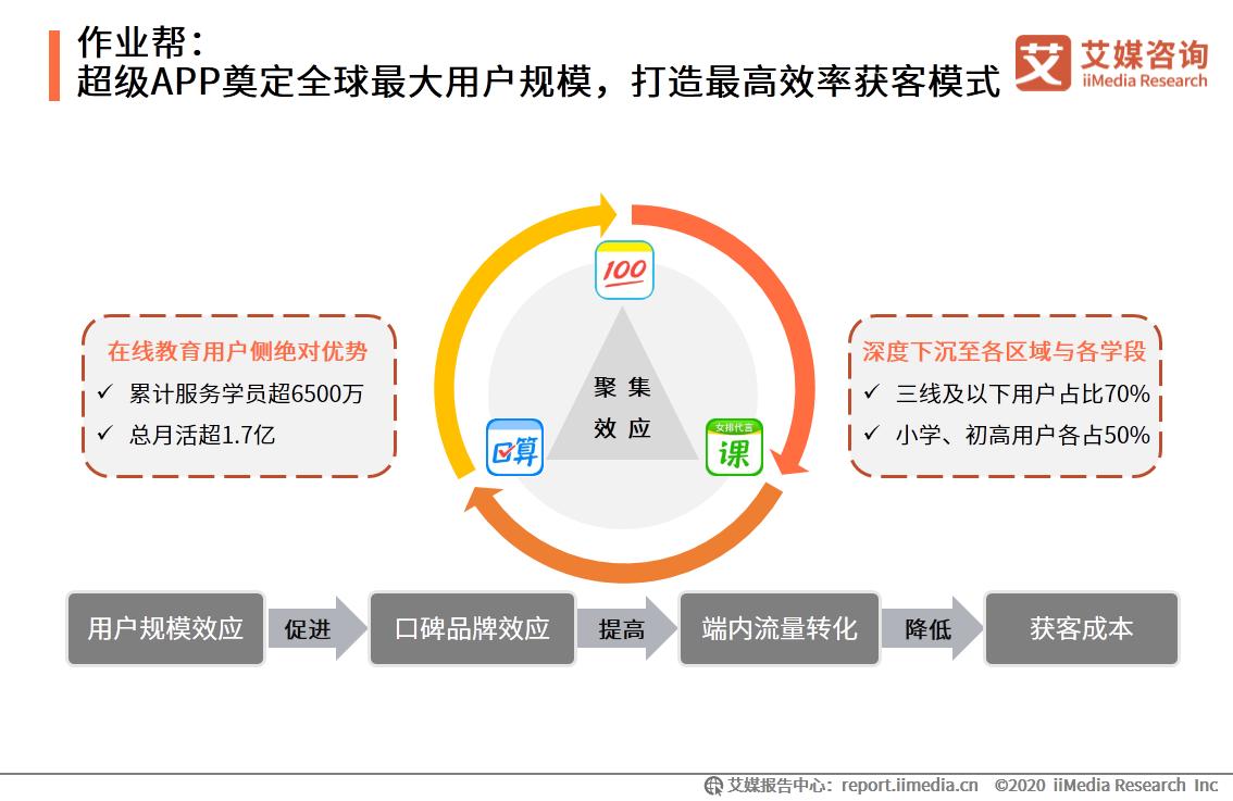 作业帮:超级APP奠定全球最大用户规模,打造最高效率获客模式