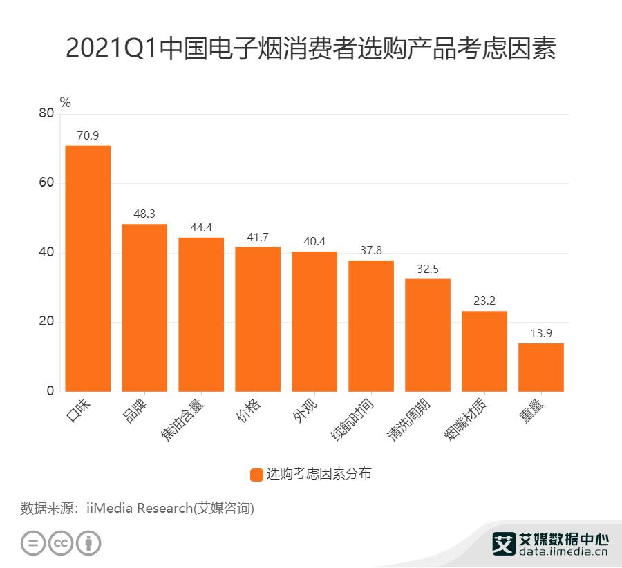2021Q1中国电子烟消费者选购产品考虑因素