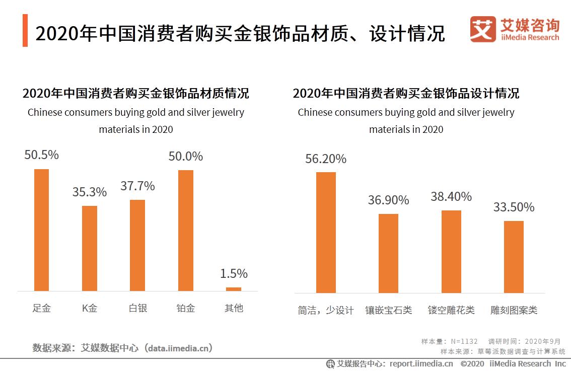 2020年中国消费者购买金银饰品材质、设计情况