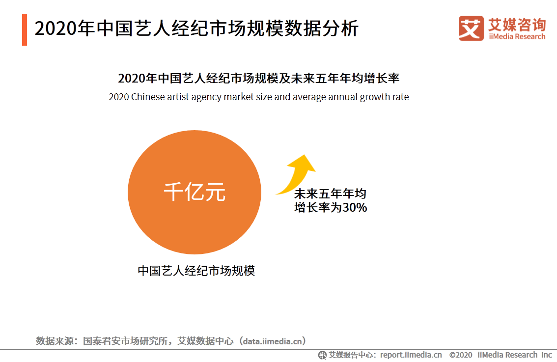 2020年中国艺人经纪市场规模数据分析