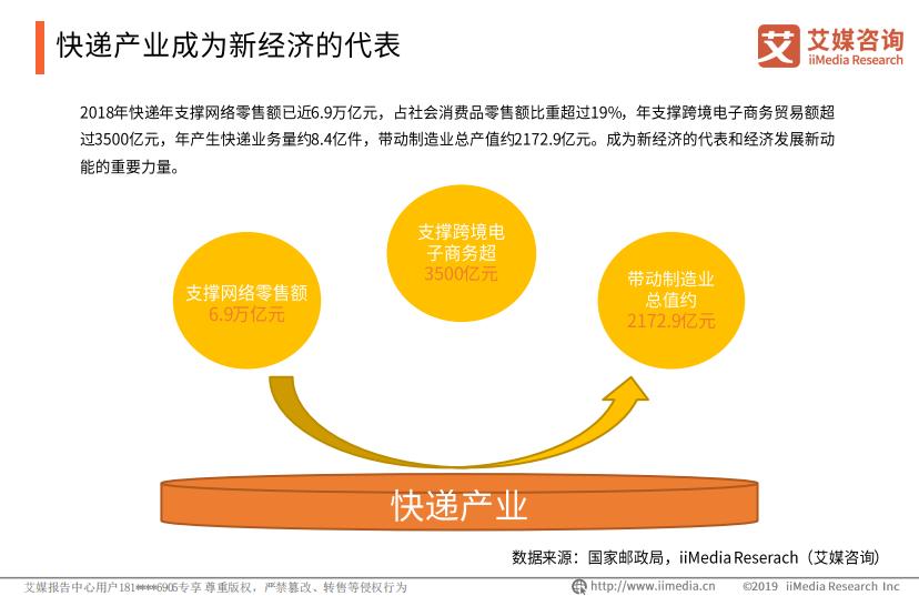 快递产业成为新经济的代表