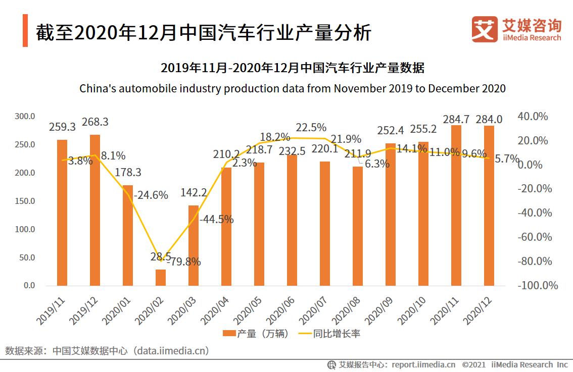 截至2020年12月中国汽车行业产量分析