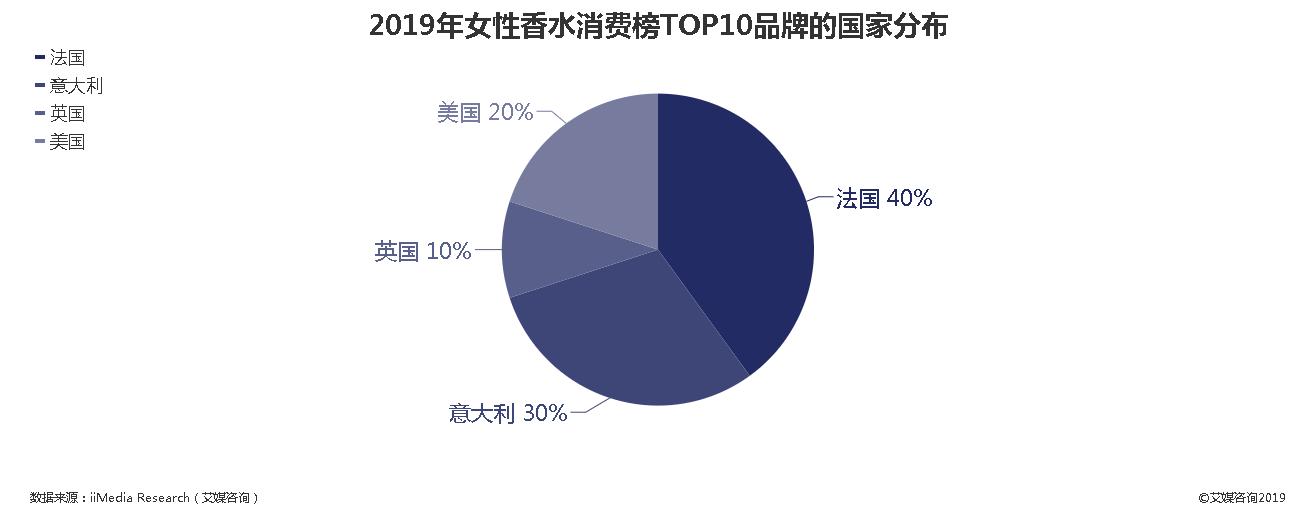 2019年女性香水消费榜TOP10品牌的国家分布