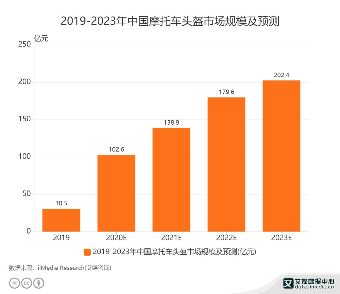 2019-2023年中国摩托车头盔市场规模及预测