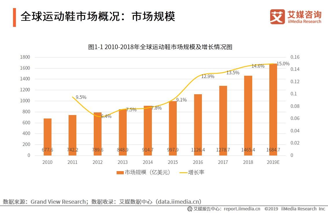 全球运动鞋市场规模