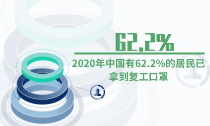口罩行业数据分析:2020年中国有62.2%的居民已拿到复工口罩