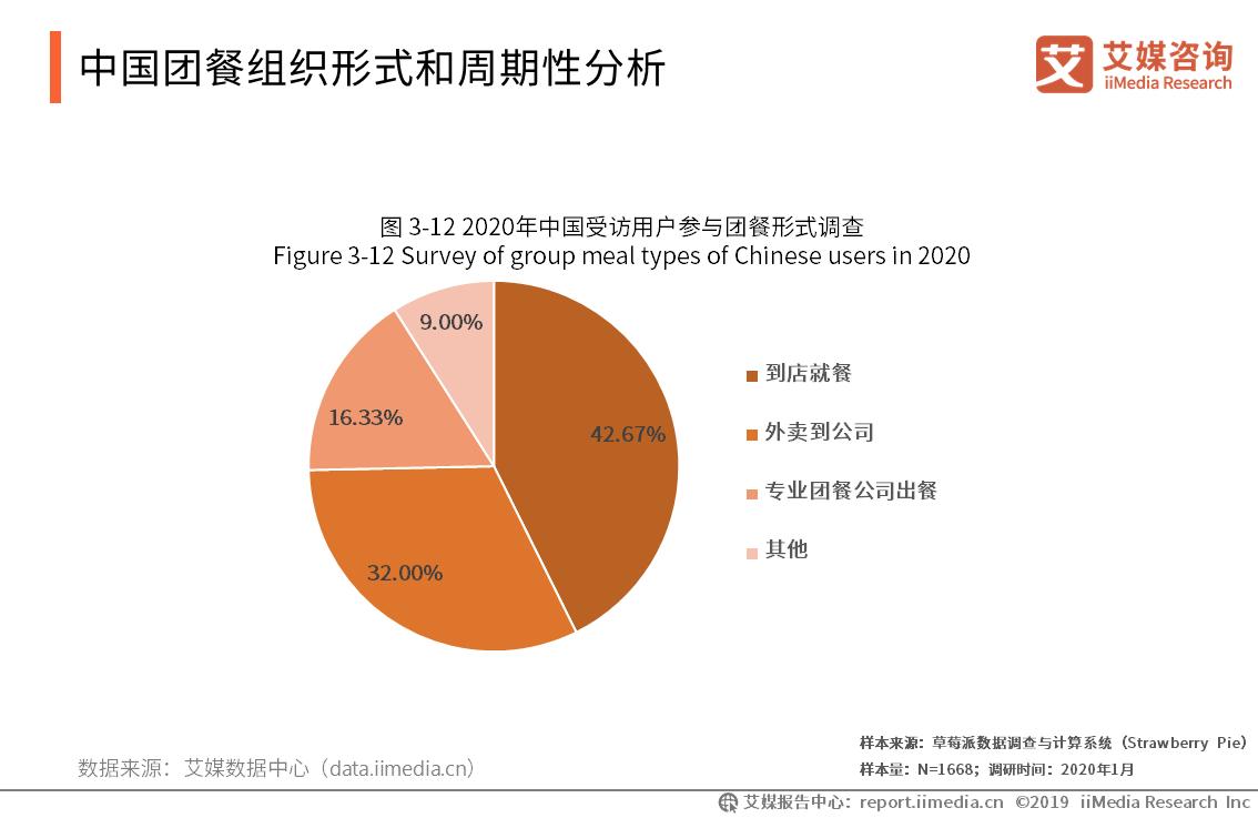 中国团餐组织形式和周期性分析