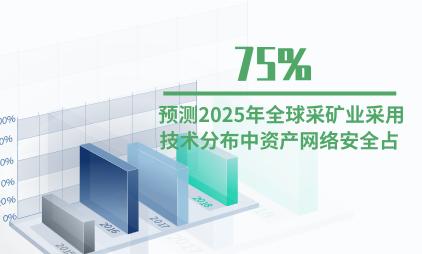 采矿行业数据分析:预测2025年全球采矿业采用技术分布中资产网络安全占75%