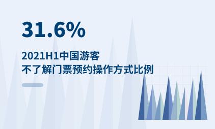 旅游行业数据分析:2021H1中国31.6%游客不了解门票预约操作方式