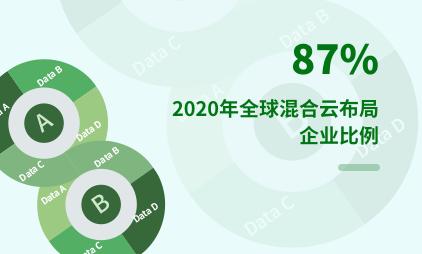 云计算行业数据分析:2020年全球混合云布局企业达87%