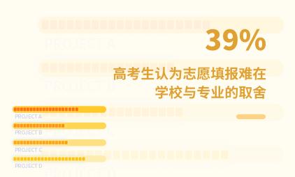 高考志愿填报数据分析:2021H1中国39%高考生认为志愿填报难在学校与专业的取舍