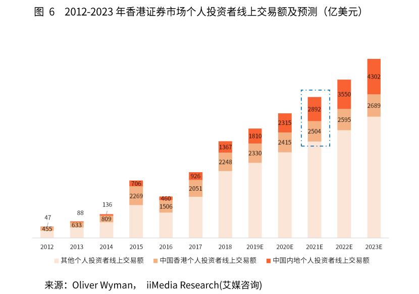 中国个人投资者境外证券市场交易规模持续增加