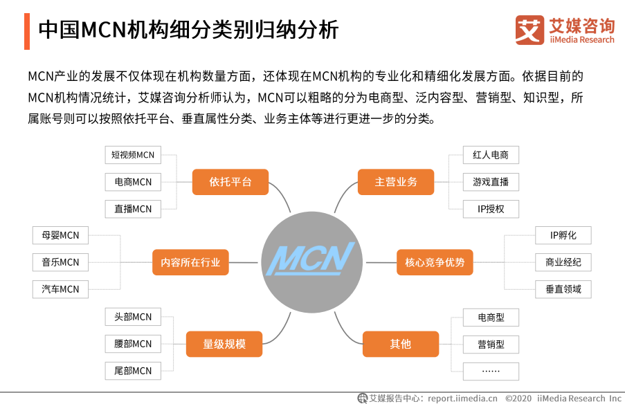 中国MCN机构细分类别归纳分析