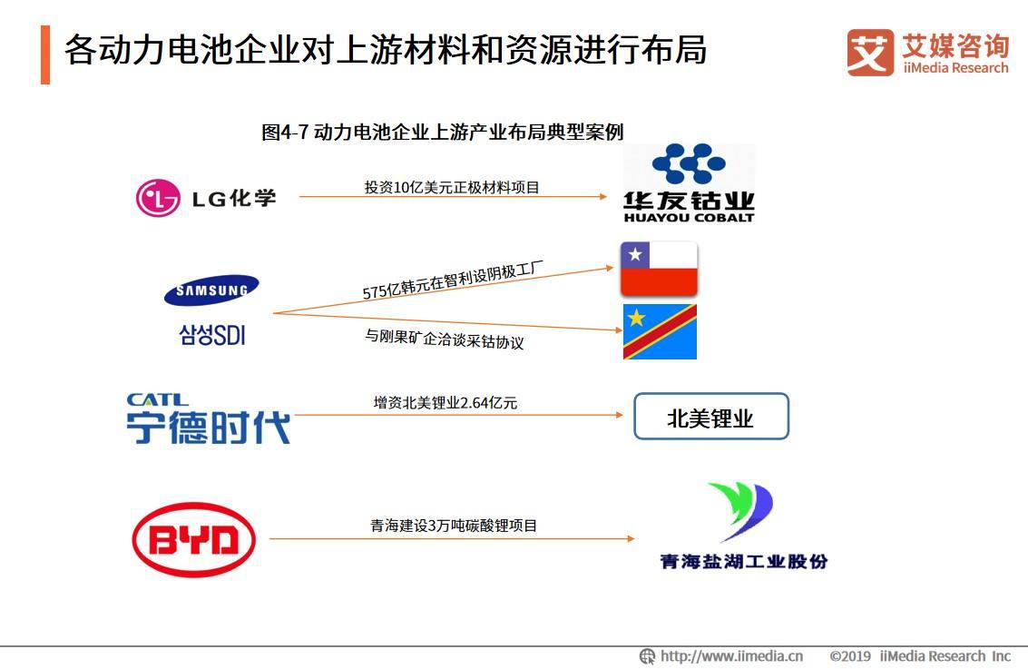各动力电池企业对上游材料和资源进行布局