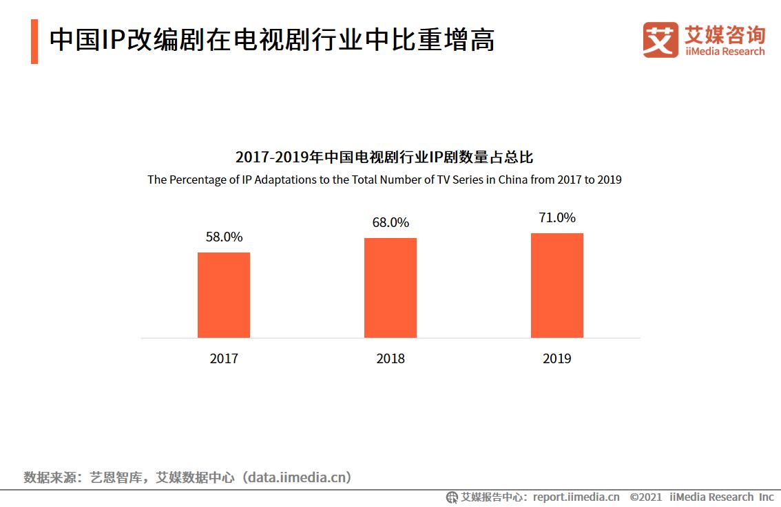 中国IP改编剧在电视剧行业中比重增高