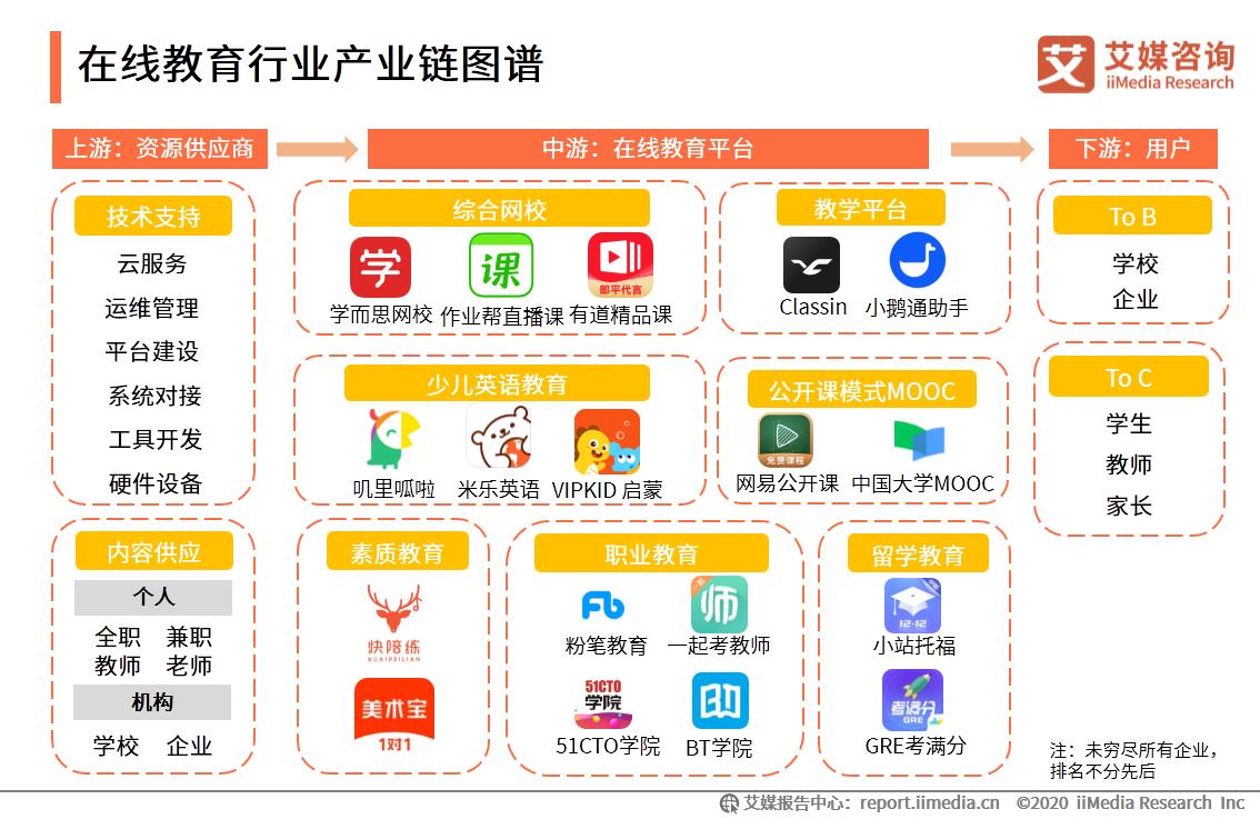 在线教育行业产业链图谱