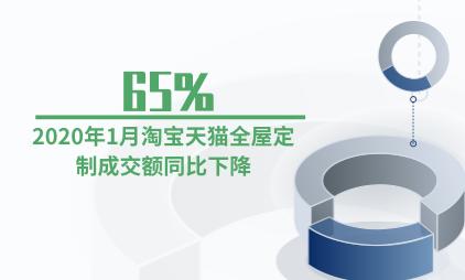 家装行业数据分析:2020年1月淘宝天猫全屋定制成交额同比下降65%