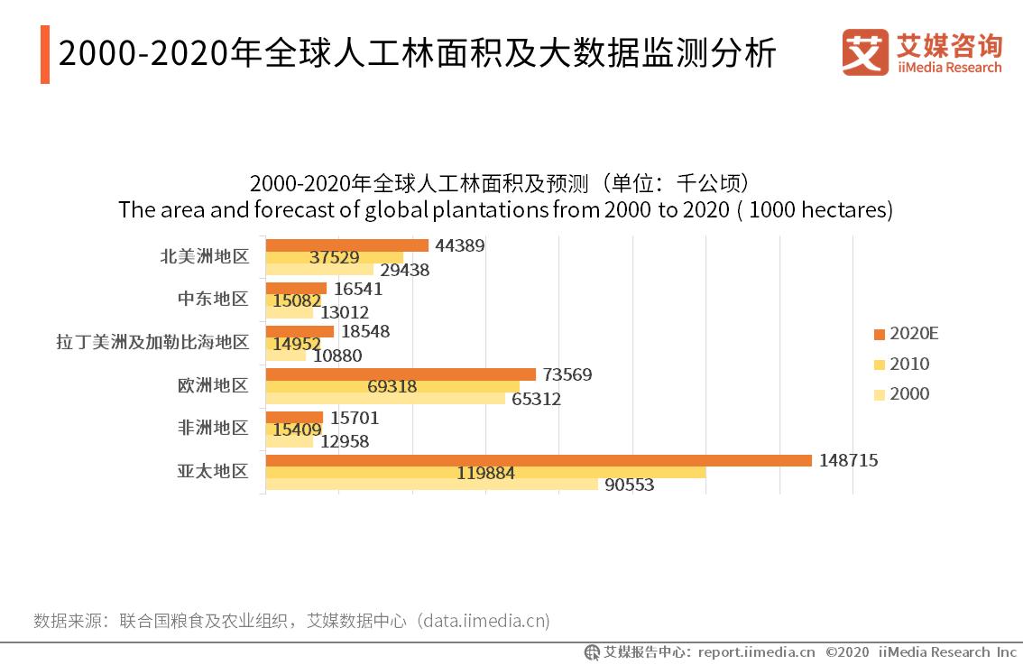 2000-2020年全球人工林面积及大数据监测分析