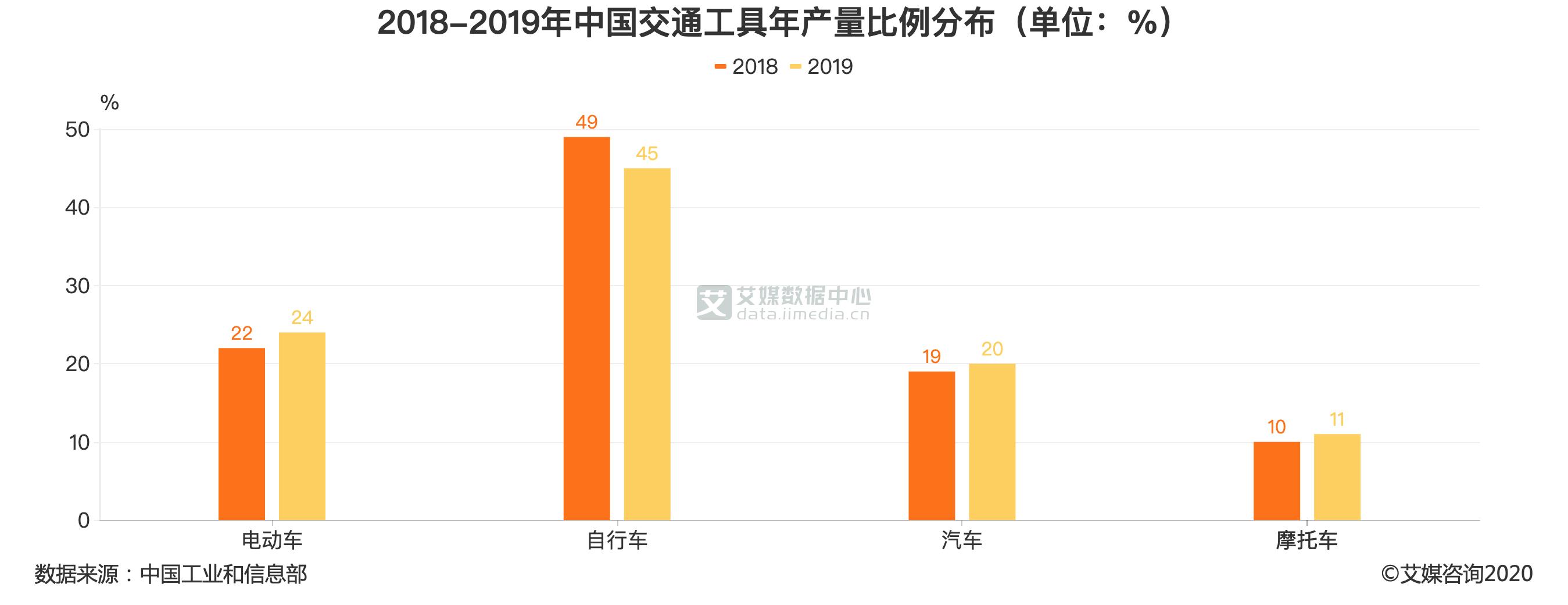 2018-2019年中国交通工具年产量比例分布(单位:%)