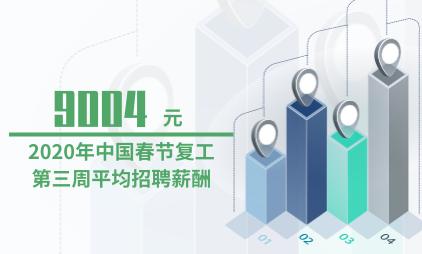 招聘行业数据分析:2020年中国春节复工第三周平均招聘薪酬为9004元