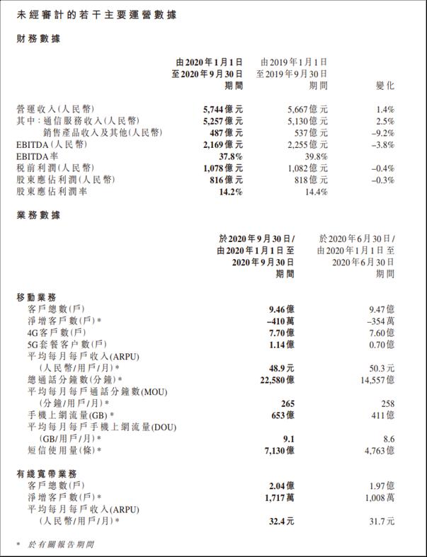 中国移动前三季度财务报表