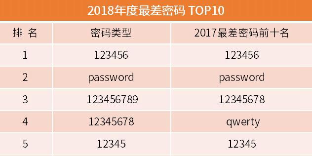 2018最差密码排行榜:123456连续五年第一,特朗普上榜,你用哪些吗?