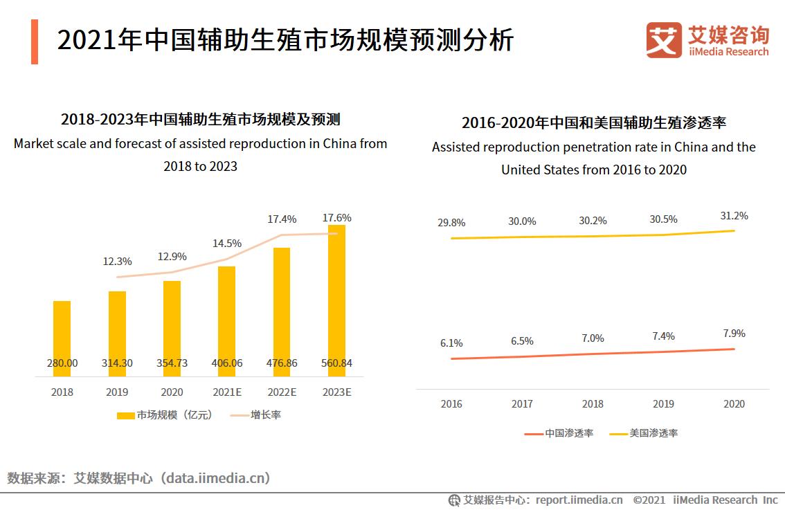 2021年中国辅助生殖市场规模预测分析