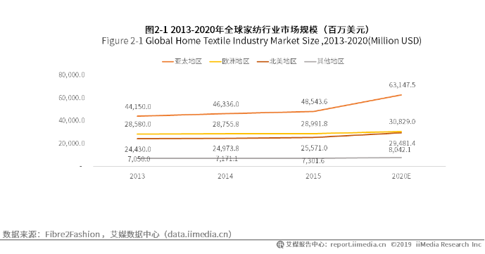 全球家纺行业规模数据分析
