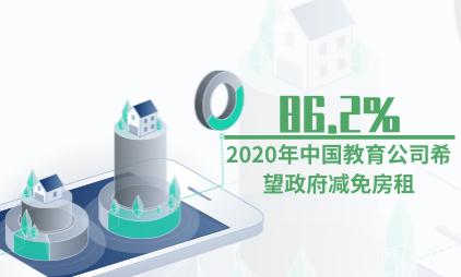 教培行业数据分析:2020年中国86.2%教育公司希望政府减免房租