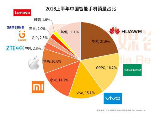 """华为稳了?中国智能手机市场""""百花齐放"""",5G成布局新风口"""