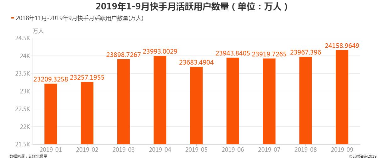 2019年1-9月快手活跃用户数