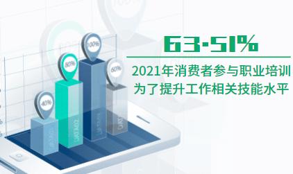 职业教育行业数据分析:2021年63.51%消费者参与职业培训为了提升工作相关技能水平