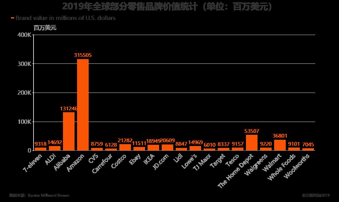 2019年全球部分零售品牌价值统计(单位:百万美元)