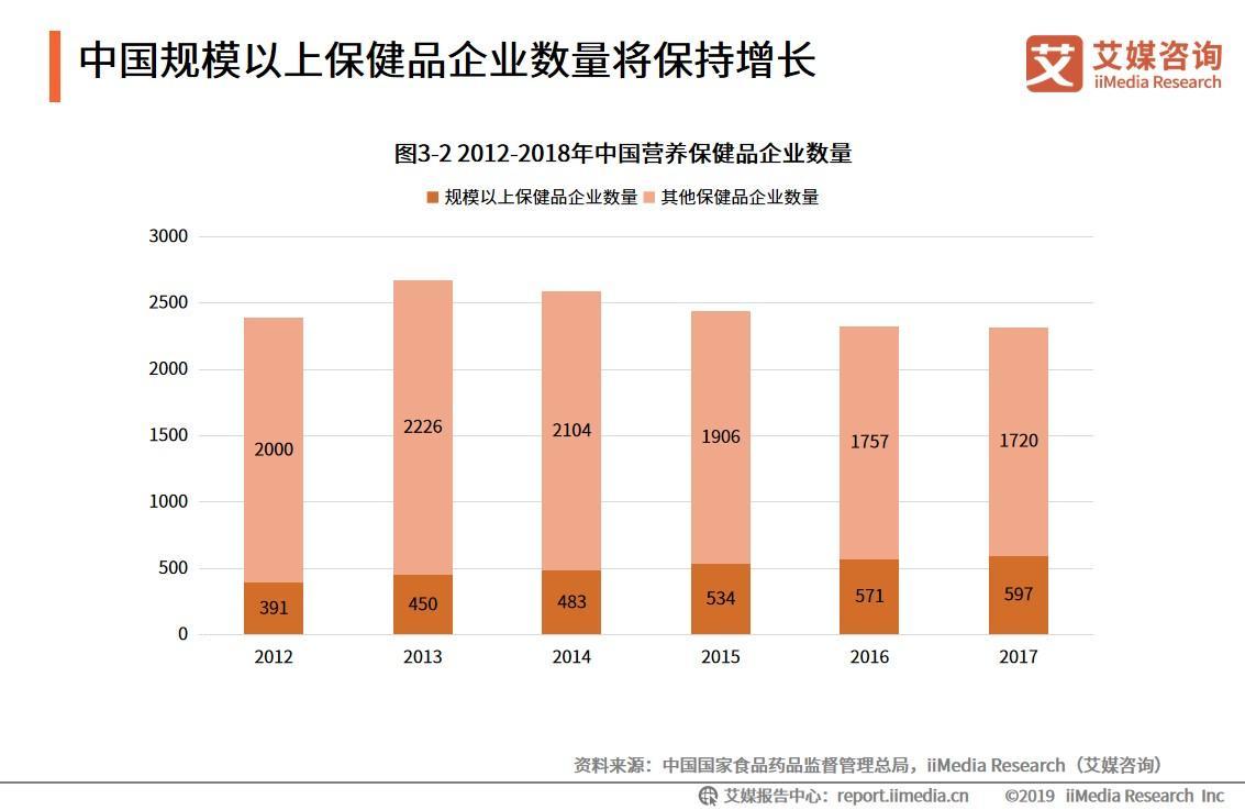 中国规模以上保健品企业数量将保持增长