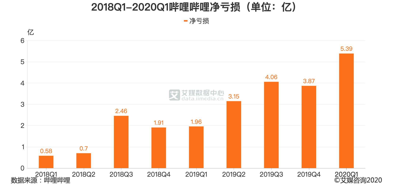 2018Q1-2020Q1哔哩哔哩净亏损(单位:亿)