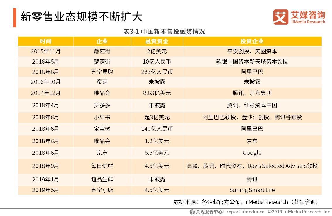 中国新零售投融资情况