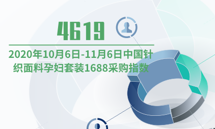 母婴行业数据分析: 2020年10月6日-11月6日中国针织面料孕妇套装1688采购指数为4619