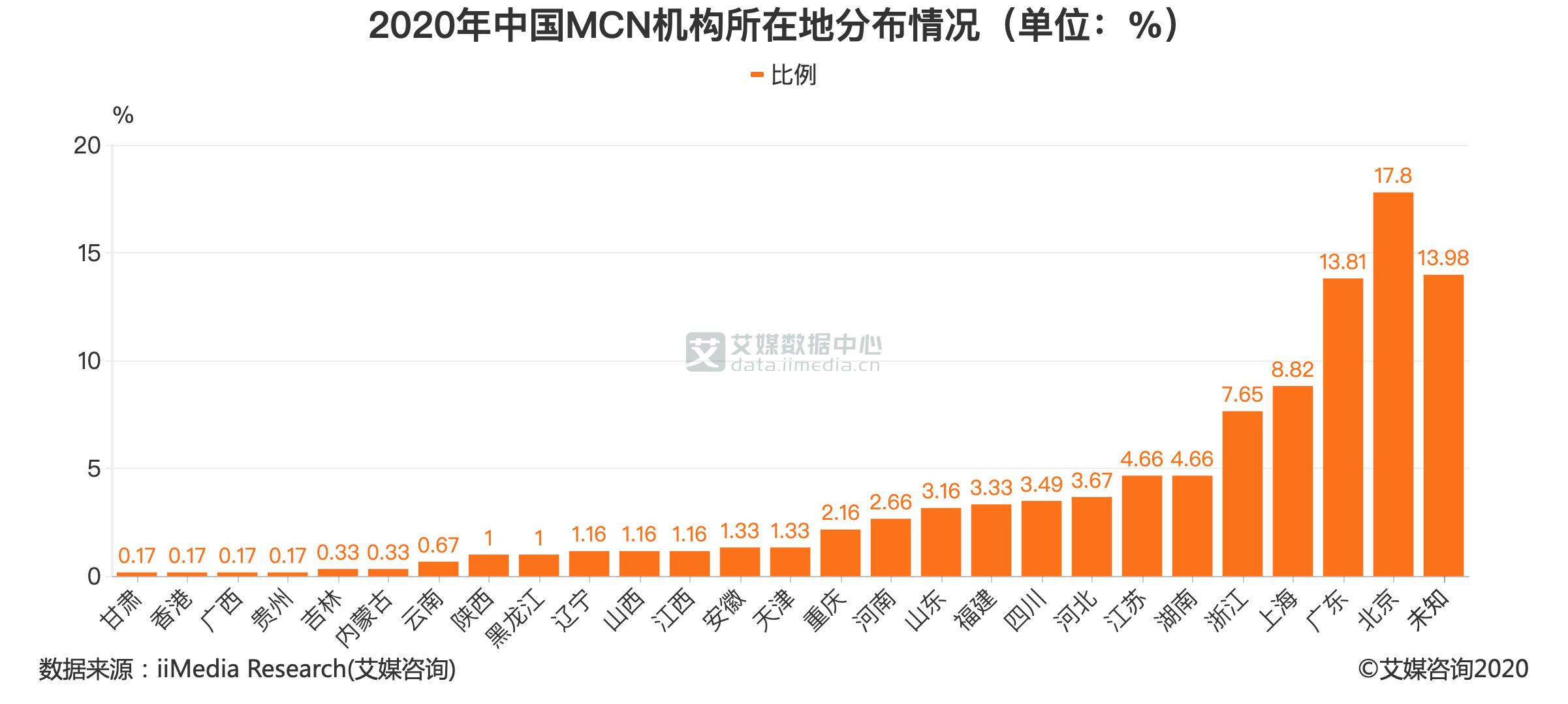2020年中国MCN机构所在地分布情况(单位:%)