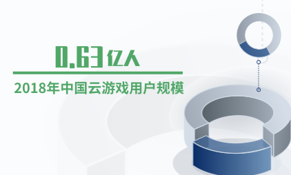 中国云游戏产业数据分析:2018年用户规模为0.63亿人