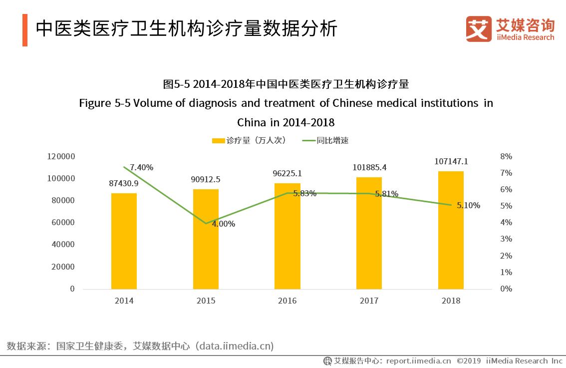 中医服务需求持续扩大