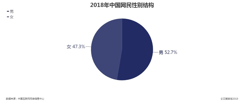 2018年中国网民性别结构