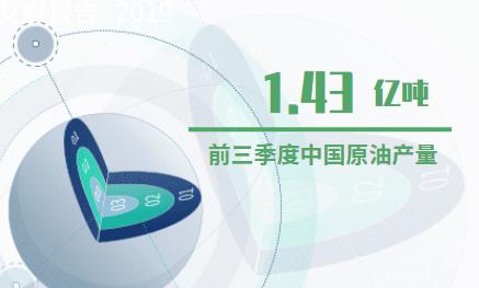 能源行业数据分析:2019年前三季度中国原油产量为1.43亿吨