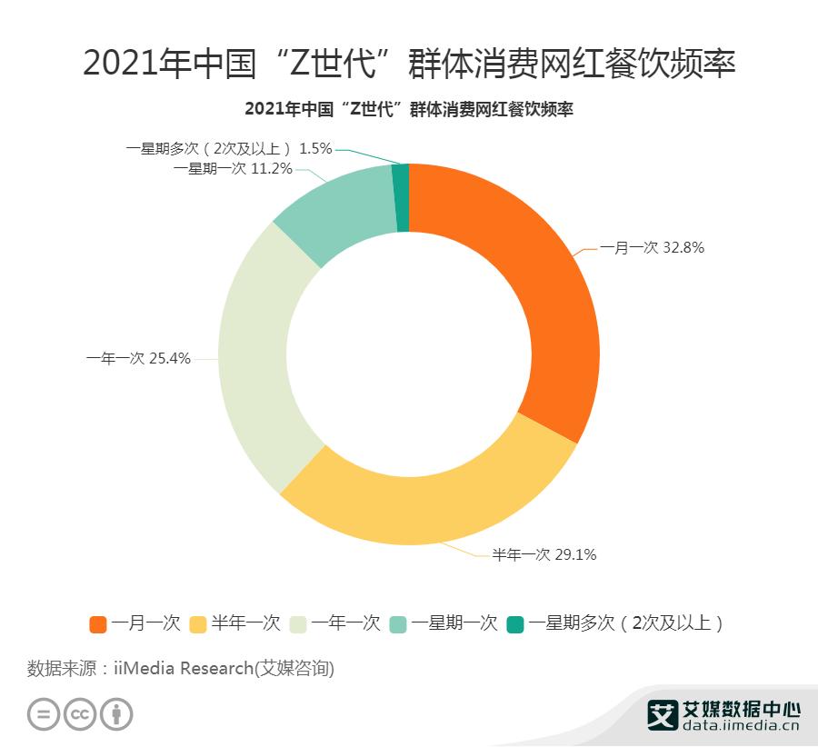 """2021年中国32.8%""""Z世代""""群体一个月消费一次网红餐厅"""